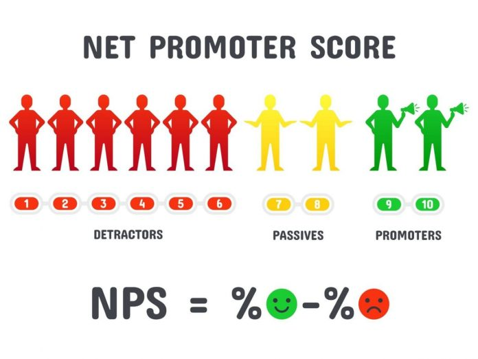 Net promoter score calculator